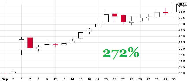 Fig. 1 – Daily Candlestick chart of CLCD. It went up 272% from US$10.25 to $38.15.